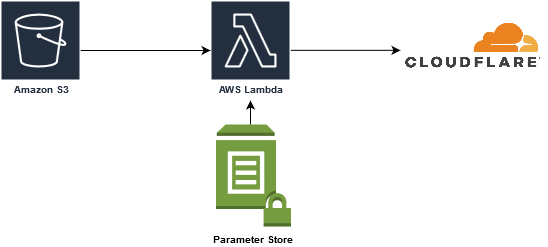 Clear CloudFlare Cache from Lambda