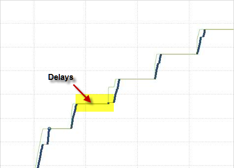 TCP Time Sequence Delay Graph