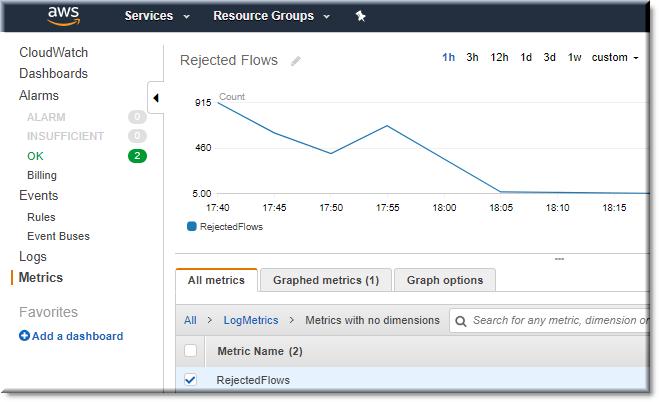 graph metrics
